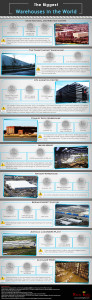 Biggest Warehouses in The world infograph
