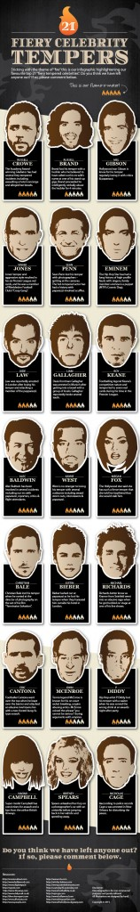 21 Fiery celebrity Tempers Infographic